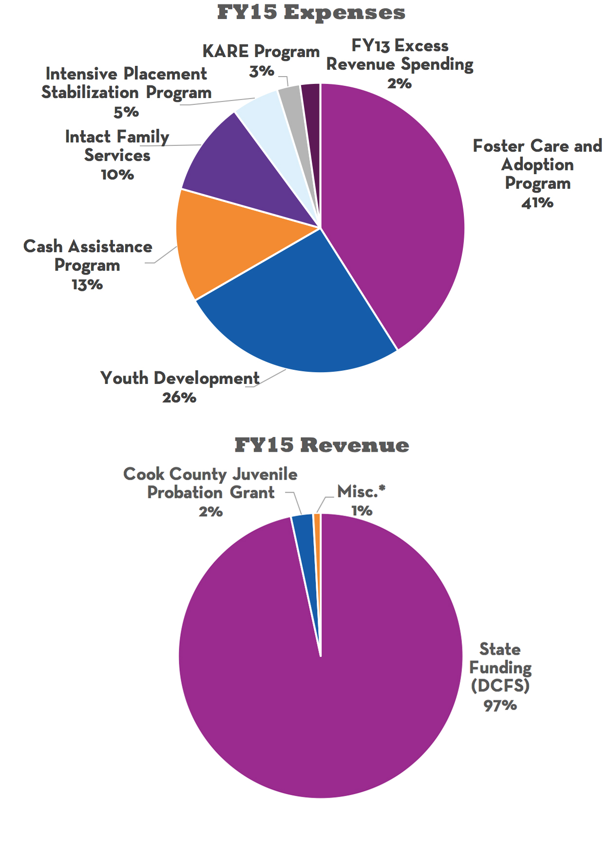 Kaleidoscope Financials - FY15 Expenses & Revenue Pie Charts