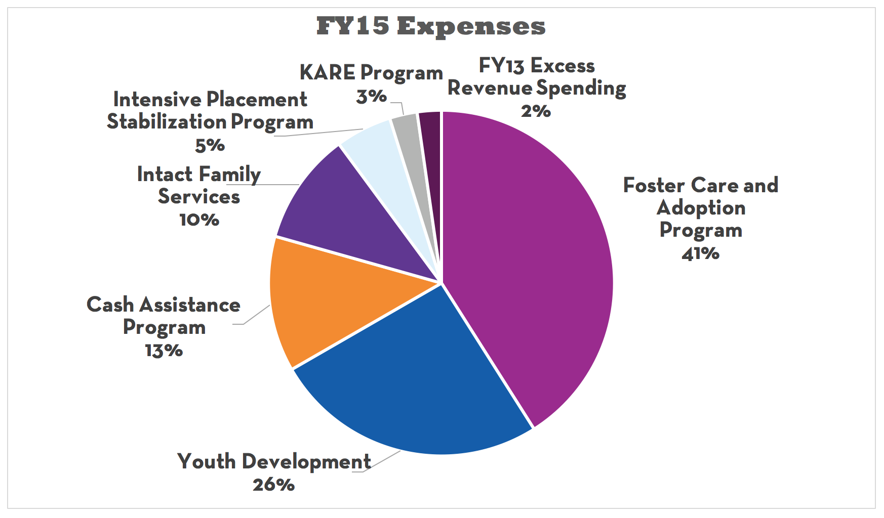 Kaleidoscope FY15 Expenses Chart
