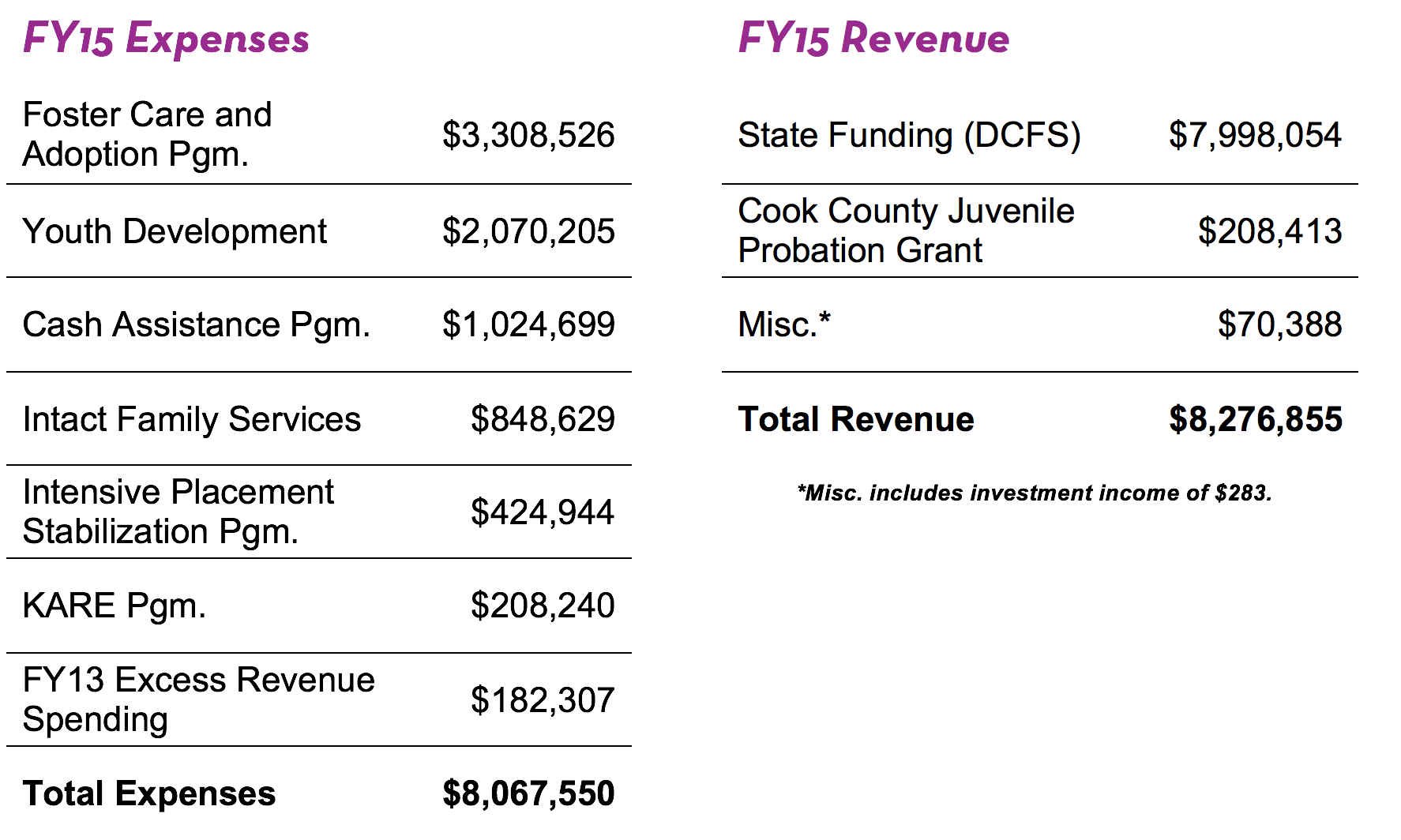 Kaleidoscope FY15 Expenses and Revenue